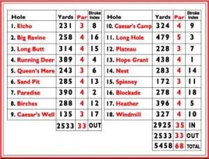 Scorecard - vom London Scottish GC - wir starteten jeweils von der 12